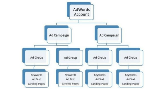 google adwords terms you need to know