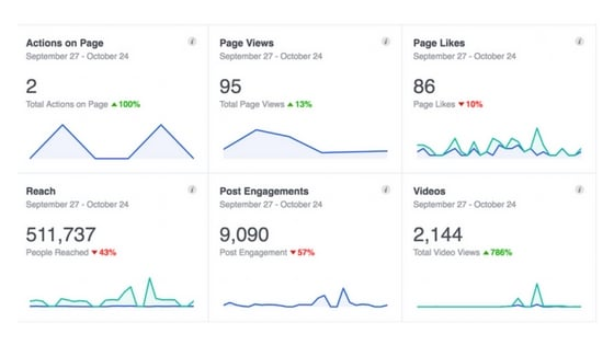 social media insights analysis