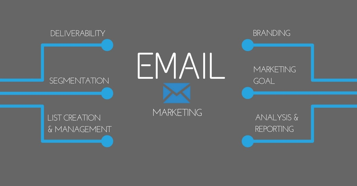Elements of Successful Email Marketing Strategy