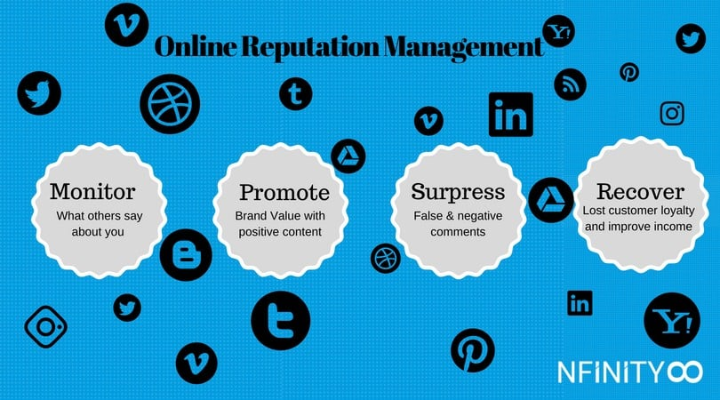 Online Reputation Management: Why is it important?