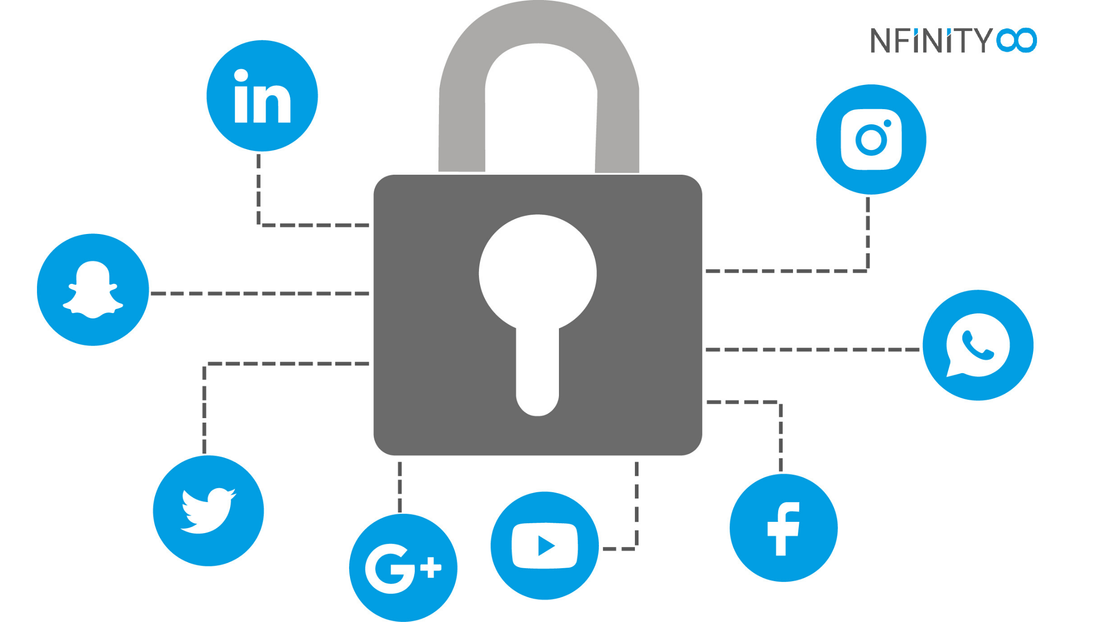 Security Risk for Social media